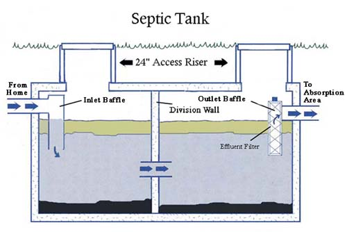 Septic tanks coatesville parkesburg downingtown for How big a septic tank do i need